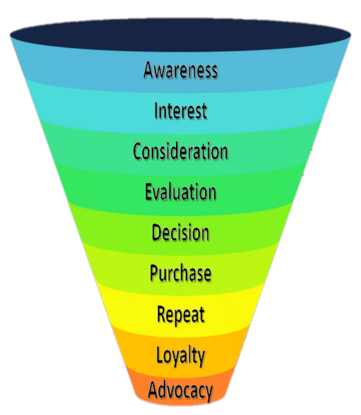 branded entertainment to reach the end of the marketing funnel